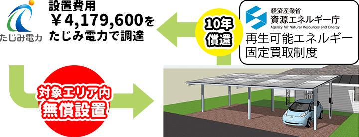 たじみ電力カーポート無料設置、再生可能エネルギー固定買取制度