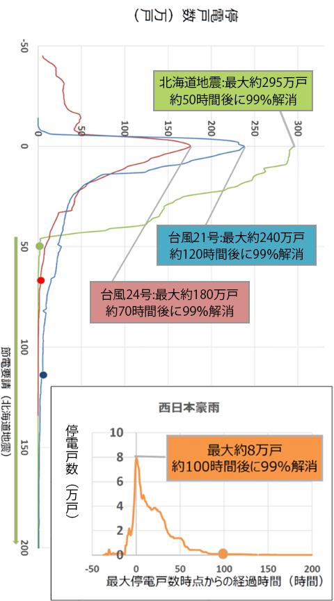 たじみ電力東日本大震災復旧までの時間