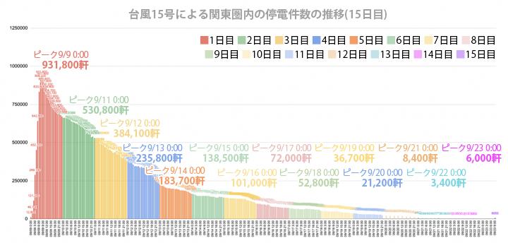 たじみ電力台風15号による関東圏内の停電件数の推移