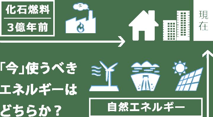 たじみ電力、化石燃料・自然エネルギー、今使うべきエネルギーは何か?