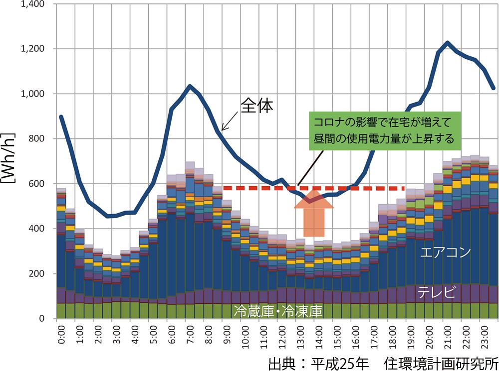 戸建住宅の平均電力使用量グラフ